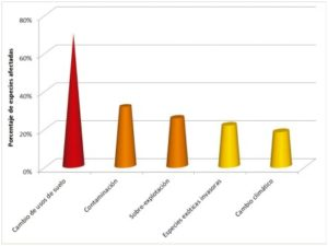Gráfica del nivel de afección que suponen estos impulsores hacia las especies (Evaluación de los Ecosistemas del Milenio en España).