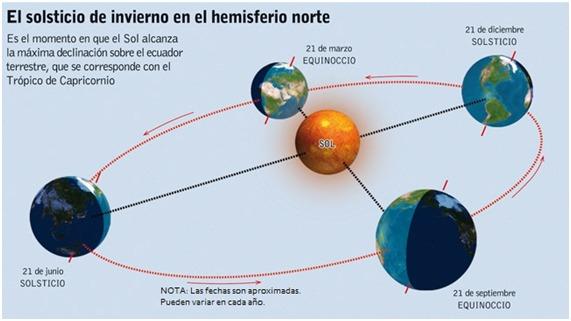 Imagen esquemática de la órbita terrestre en torno al sol señalando solsticios y equinoccios. Copyright © 2013 Departamento de Astronomía y Astrofísica.